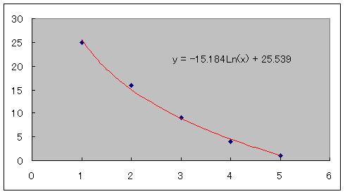 エクセル 指数 関数